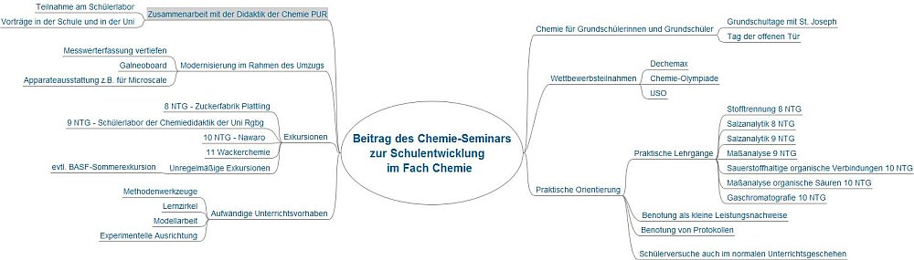 Aktivitäten des Chemie-Seminars
